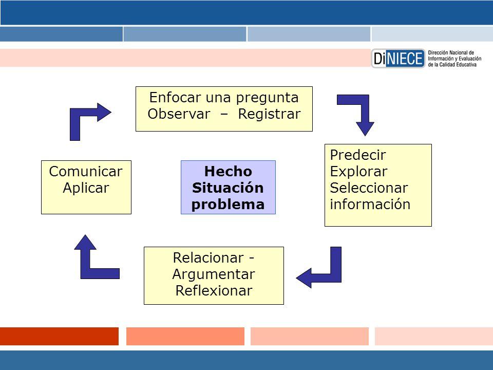Enfocar una pregunta Observar – Registrar Predecir Explorar Seleccionar información Relacionar - Argumentar Reflexionar Comunicar Aplicar Hecho Situación problema