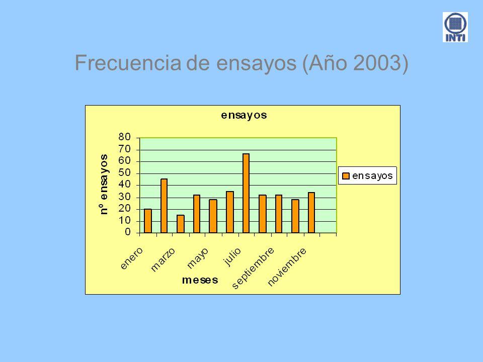 Frecuencia de ensayos (Año 2003)