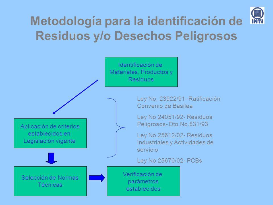 Metodología para la identificación de Residuos y/o Desechos Peligrosos Identificación de Materiales, Productos y Residuos Aplicación de criterios esta