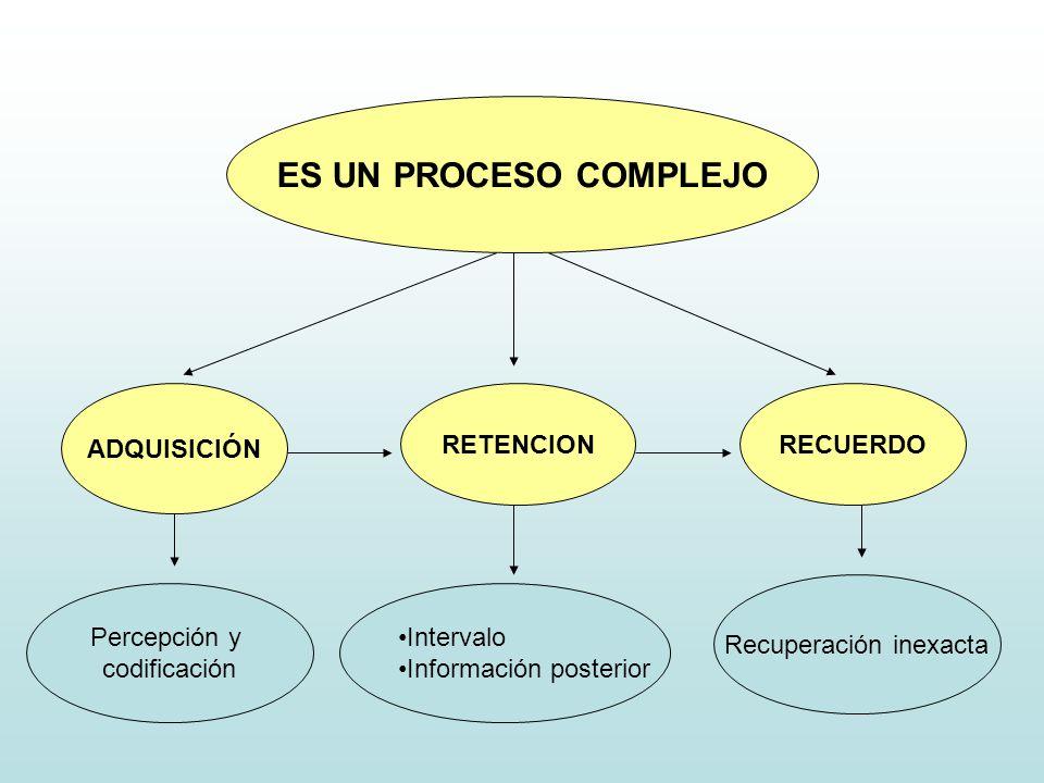 ES UN PROCESO COMPLEJO ADQUISICIÓN RETENCIONRECUERDO Percepción y codificación Intervalo Información posterior Recuperación inexacta