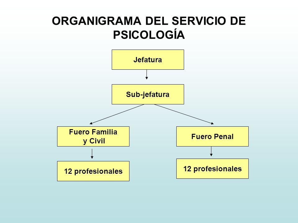 ORGANIGRAMA DEL SERVICIO DE PSICOLOGÍA Sub-jefatura Fuero Penal Jefatura Fuero Familia y Civil 12 profesionales