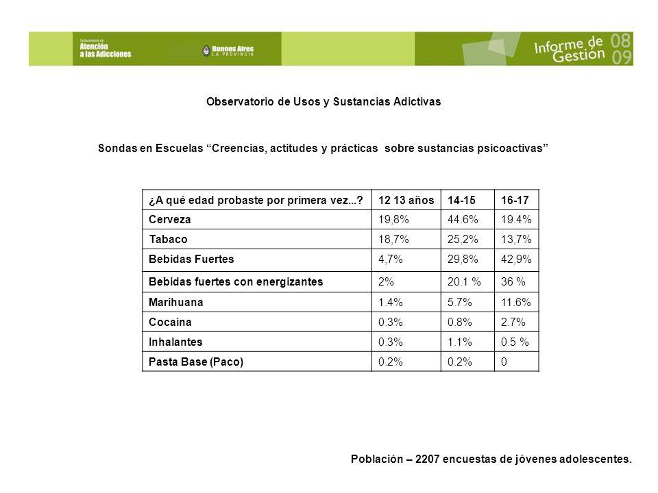 Observatorio de Usos y Sustancias Adictivas Sondas en Escuelas Creencias, actitudes y prácticas sobre sustancias psicoactivas ¿A qué edad probaste por primera vez...?12 13 años14-1516-17 Cerveza19,8%44.6%19.4% Tabaco18,7%25,2%13,7% Bebidas Fuertes4,7%29,8%42,9% Bebidas fuertes con energizantes2%20.1 %36 % Marihuana1.4%5.7%11.6% Cocaína0.3%0.8%2.7% Inhalantes0.3%1.1%0.5 % Pasta Base (Paco)0.2% 0 Población – 2207 encuestas de jóvenes adolescentes.