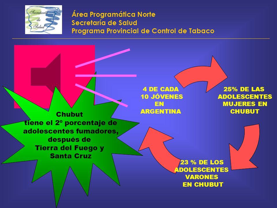 Área Programática Norte Secretaría de Salud Programa Provincial de Control de Tabaco 25% DE LAS ADOLESCENTES MUJERES EN CHUBUT 23 % DE LOS ADOLESCENTE