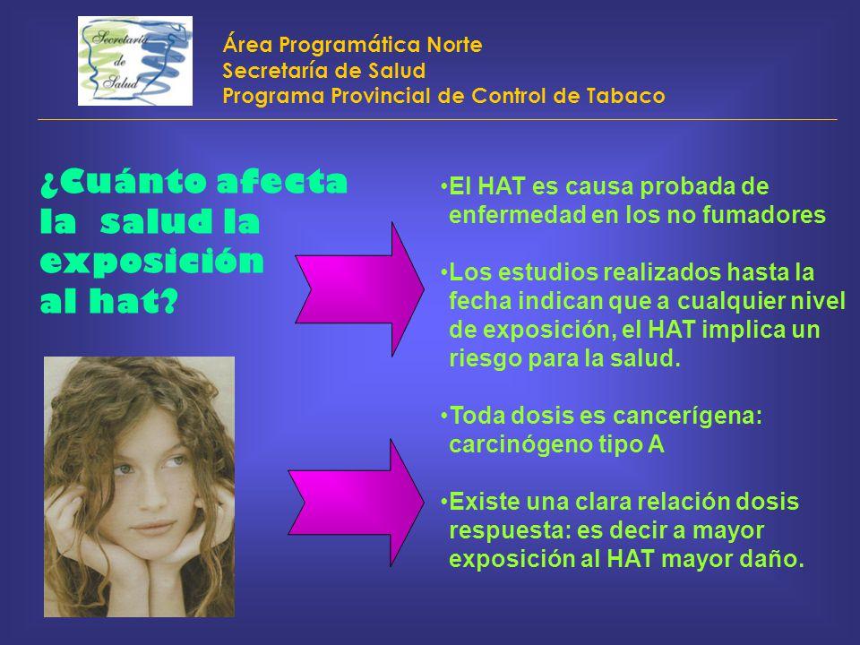 Área Programática Norte Secretaría de Salud Programa Provincial de Control de Tabaco ¿Cuánto afecta la salud la exposición al hat? El HAT es causa pro