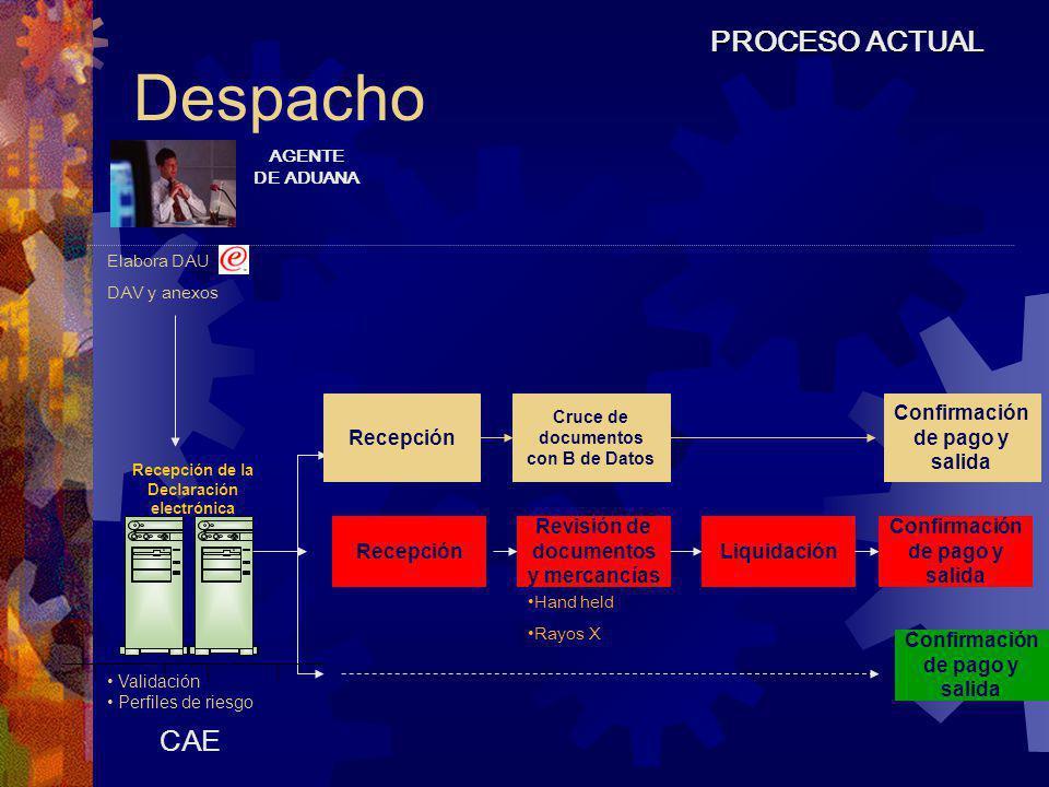 Despacho AGENTE DE ADUANA Elabora DAU DAV y anexos PROCESO ACTUAL CAE Recepción de la Declaración electrónica Validación Perfiles de riesgo Confirmaci