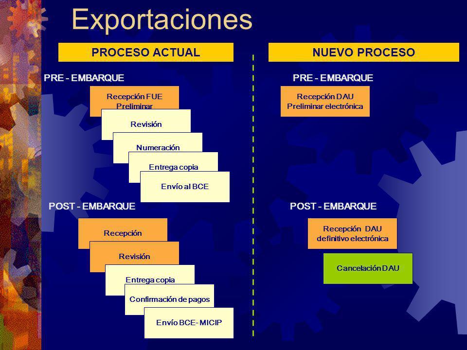 Exportaciones NUEVO PROCESO Recepción DAU definitivo electrónica POST - EMBARQUE Cancelación DAU PRE - EMBARQUE Recepción DAU Preliminar electrónica P