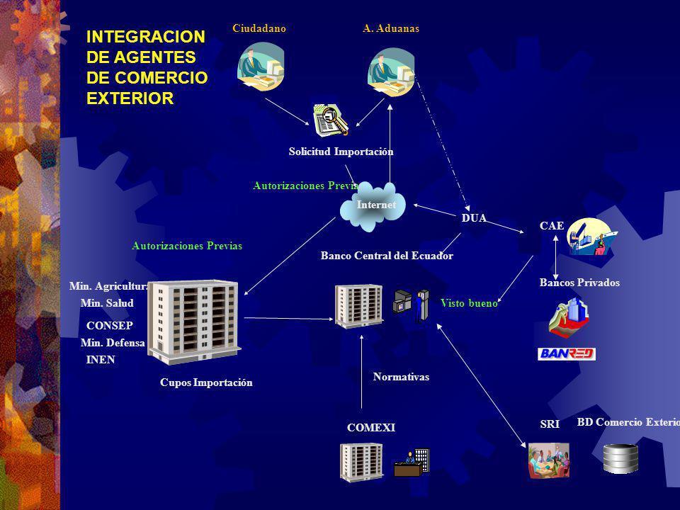 Banco Central del Ecuador Visto bueno CAE DUA Autorizaciones Previas Min. Agricultura Min. Salud Min. Defensa INEN CONSEP Cupos Importación COMEXI Nor