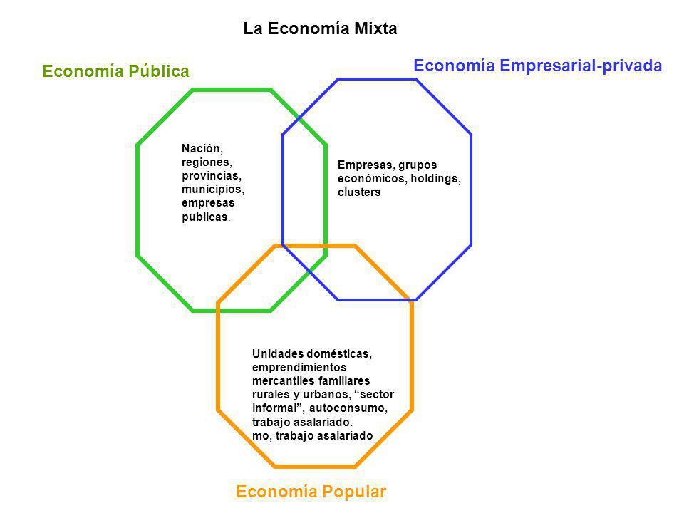 Economía Pública Economía Popular Economía Empresarial-privada Nación, regiones, provincias, municipios, empresas publicas. Empresas, grupos económico