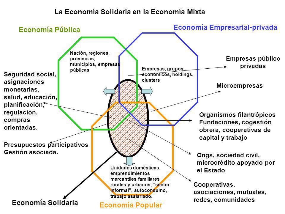 Economía Pública Economía Popular Economía Empresarial-privada Empresas público privadas Organismos filantrópicos Fundaciones, cogestión obrera, coope