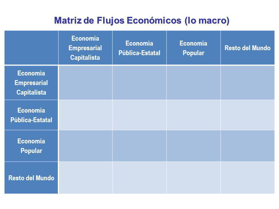 Economía Empresarial Capitalista Economía Pública-Estatal Economía Popular Resto del Mundo Economía Empresarial Capitalista Economía Pública-Estatal E