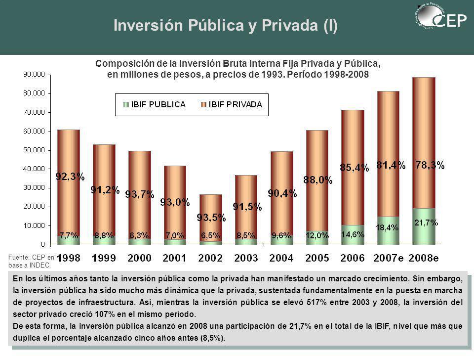 Inversión Pública y Privada (I) En los últimos años tanto la inversión pública como la privada han manifestado un marcado crecimiento.