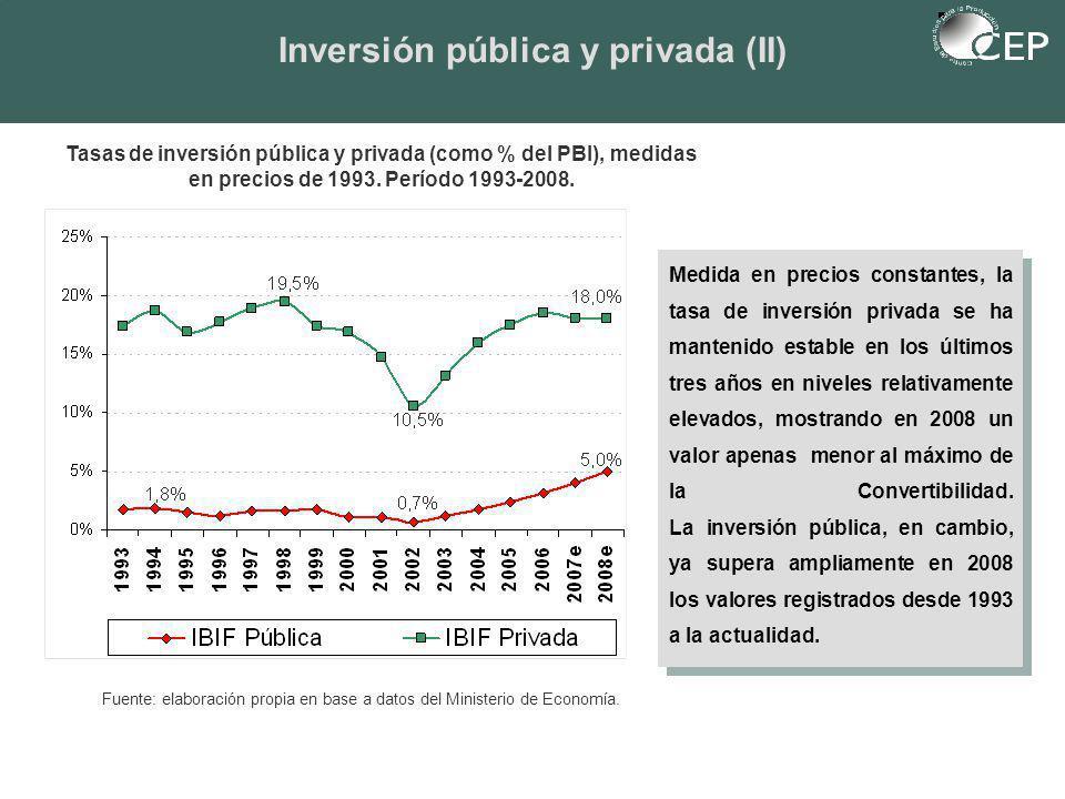 Tasas de inversión pública y privada (como % del PBI), medidas en precios de 1993.