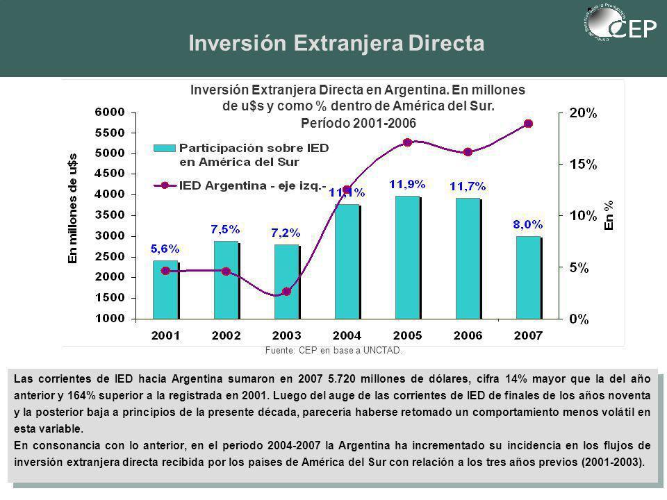 Inversión Extranjera Directa Las corrientes de IED hacia Argentina sumaron en 2007 5.720 millones de dólares, cifra 14% mayor que la del año anterior y 164% superior a la registrada en 2001.