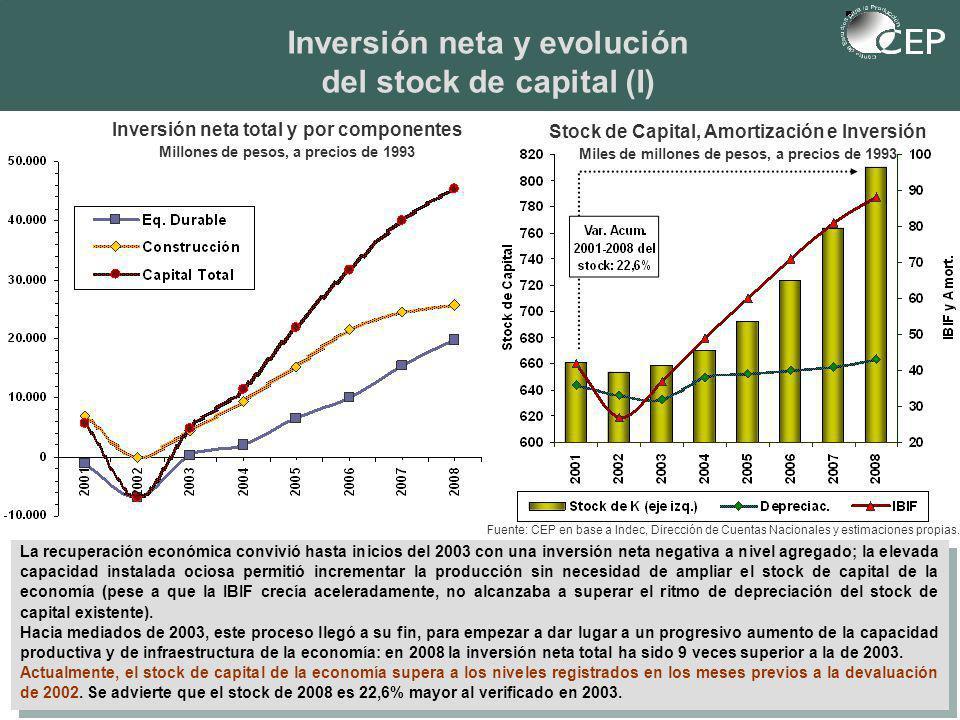 Inversión neta y evolución del stock de capital (I) Fuente: CEP en base a Indec, Dirección de Cuentas Nacionales y estimaciones propias.