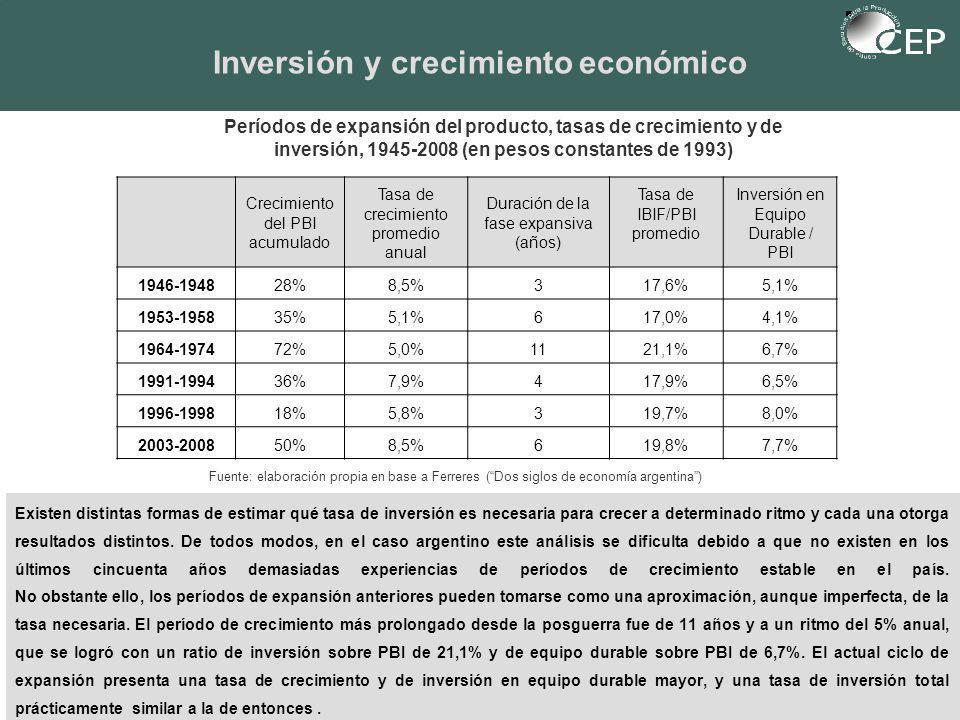 Períodos de expansión del producto, tasas de crecimiento y de inversión, 1945-2008 (en pesos constantes de 1993) Existen distintas formas de estimar qué tasa de inversión es necesaria para crecer a determinado ritmo y cada una otorga resultados distintos.