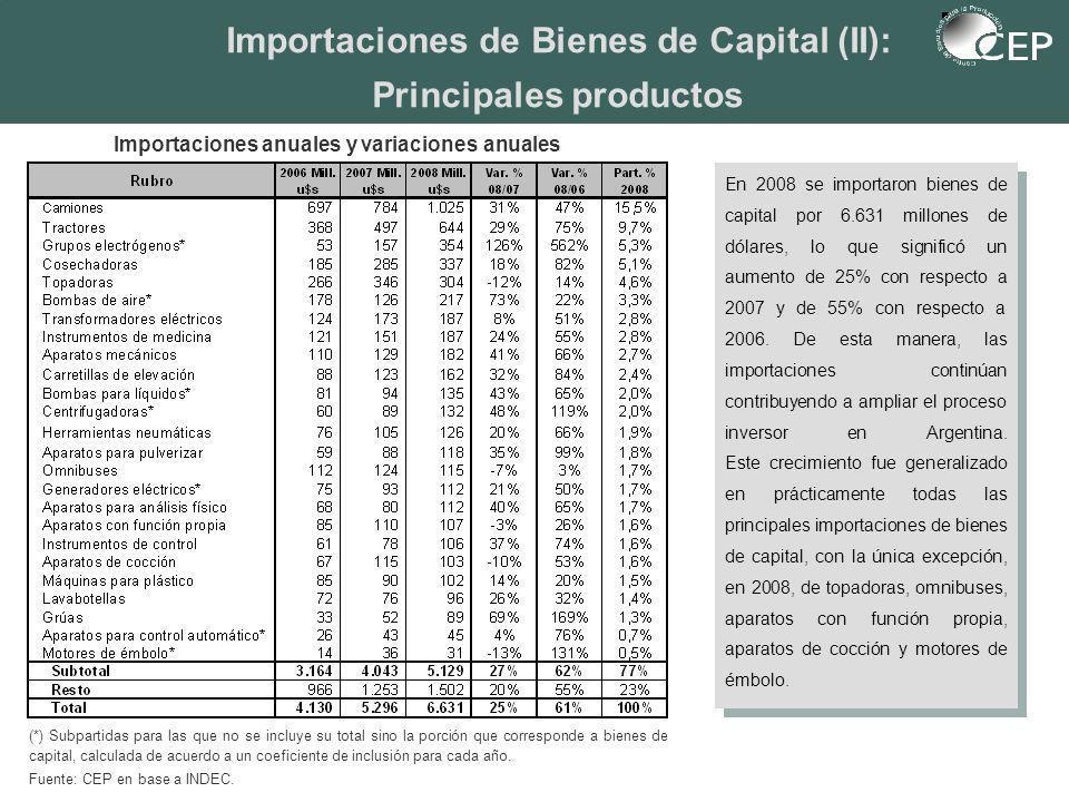 Importaciones de Bienes de Capital (II): Principales productos (*) Subpartidas para las que no se incluye su total sino la porción que corresponde a bienes de capital, calculada de acuerdo a un coeficiente de inclusión para cada año.