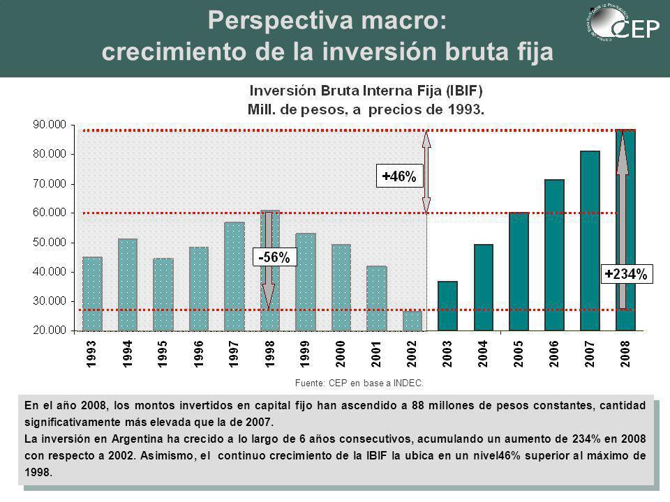 Perspectiva macro: crecimiento de la inversión bruta fija En el año 2008, los montos invertidos en capital fijo han ascendido a 88 millones de pesos constantes, cantidad significativamente más elevada que la de 2007.