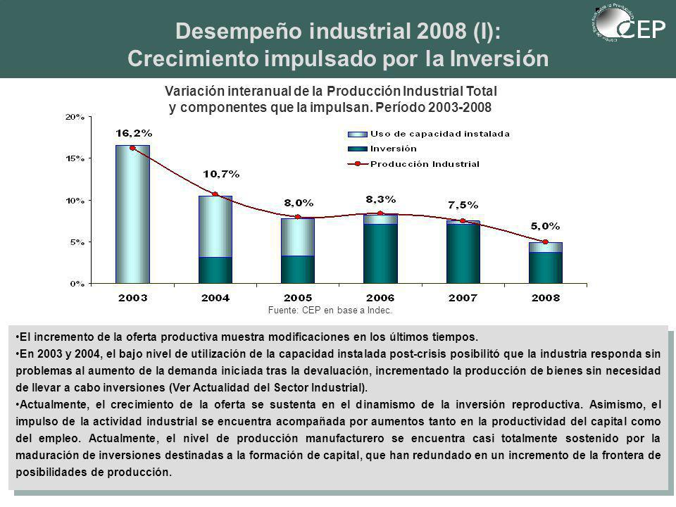 Fuente: CEP en base a Indec.
