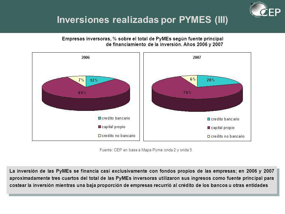 Inversiones realizadas por PYMES (III) La inversión de las PyMEs se financia casi exclusivamente con fondos propios de las empresas; en 2006 y 2007 aproximadamente tres cuartos del total de las PyMEs inversoras utilizaron sus ingresos como fuente principal para costear la inversión mientras una baja proporción de empresas recurrió al crédito de los bancos u otras entidades Empresas inversoras, % sobre el total de PyMEs según fuente principal de financiamiento de la inversión.