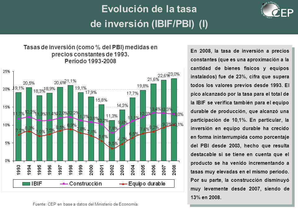 Evolución de la tasa de inversión (IBIF/PBI) (I) Tasas de inversión (como % del PBI) medidas en precios constantes de 1993.