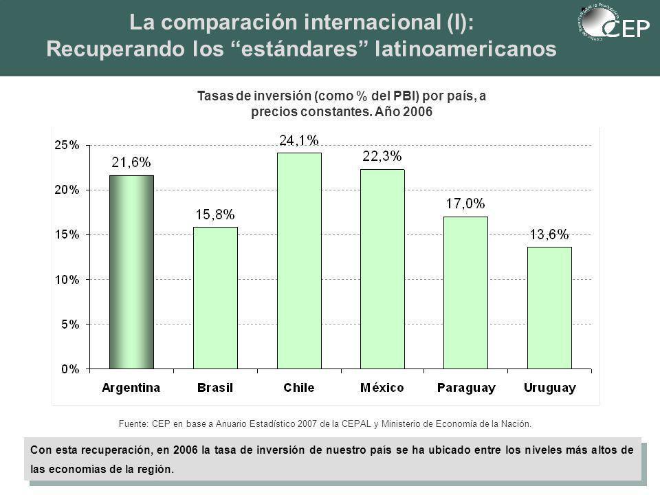 Tasas de inversión (como % del PBI) por país, a precios constantes.