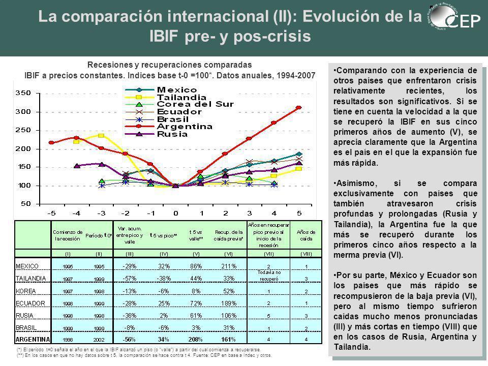 La comparación internacional (II): Evolución de la IBIF pre- y pos-crisis Comparando con la experiencia de otros países que enfrentaron crisis relativamente recientes, los resultados son significativos.