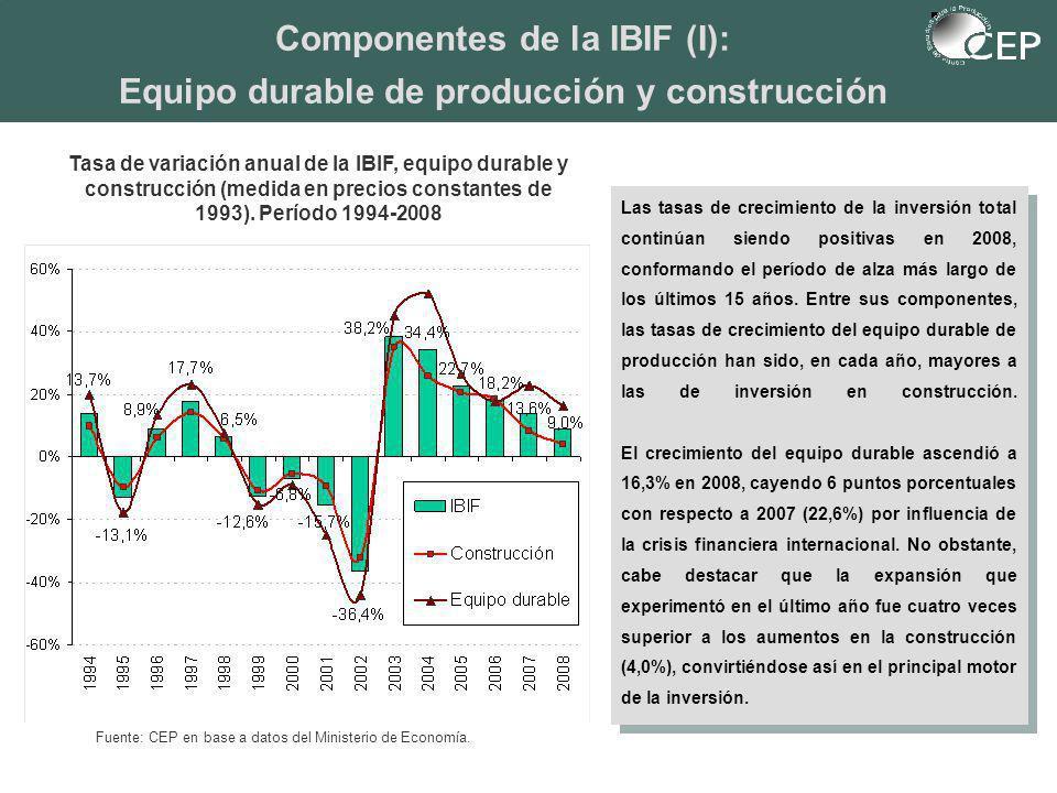 Tasa de variación anual de la IBIF, equipo durable y construcción (medida en precios constantes de 1993).