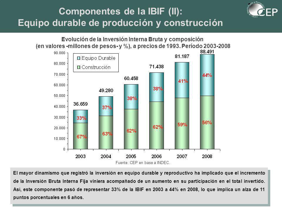 Componentes de la IBIF (II): Equipo durable de producción y construcción El mayor dinamismo que registró la inversión en equipo durable y reproductivo ha implicado que el incremento de la Inversión Bruta Interna Fija viniera acompañado de un aumento en su participación en el total invertido.