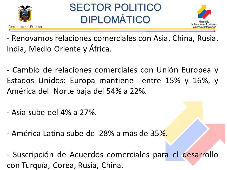República del Ecuador - Renovamos relaciones comerciales con Asia, China, Rusia, India, Medio Oriente y África. - Cambio de relaciones comerciales con