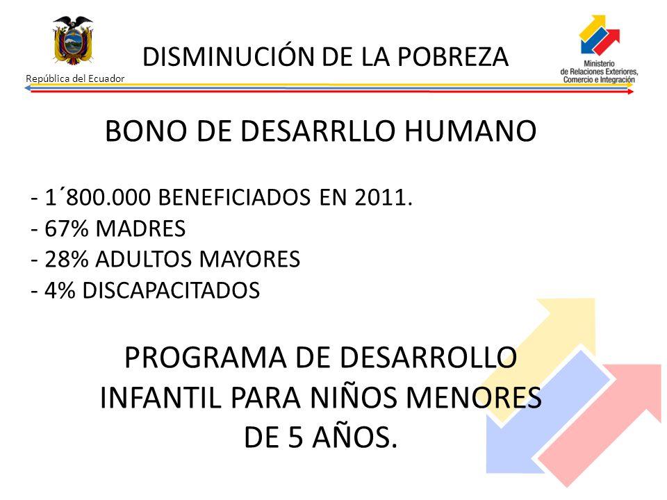 República del Ecuador BONO DE DESARRLLO HUMANO - 1´800.000 BENEFICIADOS EN 2011. - 67% MADRES - 28% ADULTOS MAYORES - 4% DISCAPACITADOS PROGRAMA DE DE