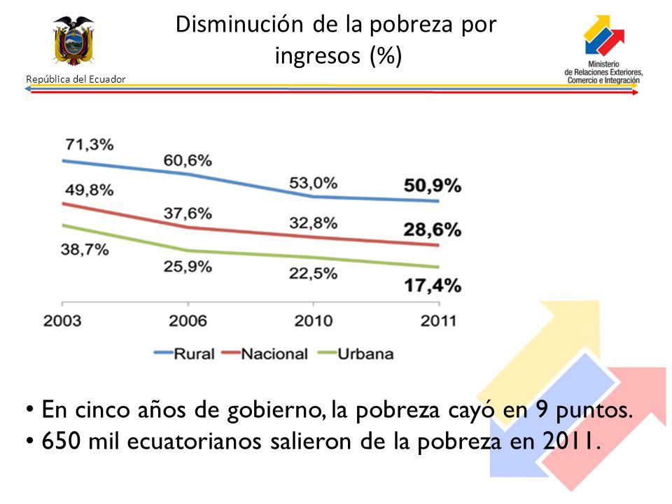 República del Ecuador Disminución de la pobreza por ingresos (%) En cinco años de gobierno, la pobreza cayó en 9 puntos. 650 mil ecuatorianos salieron