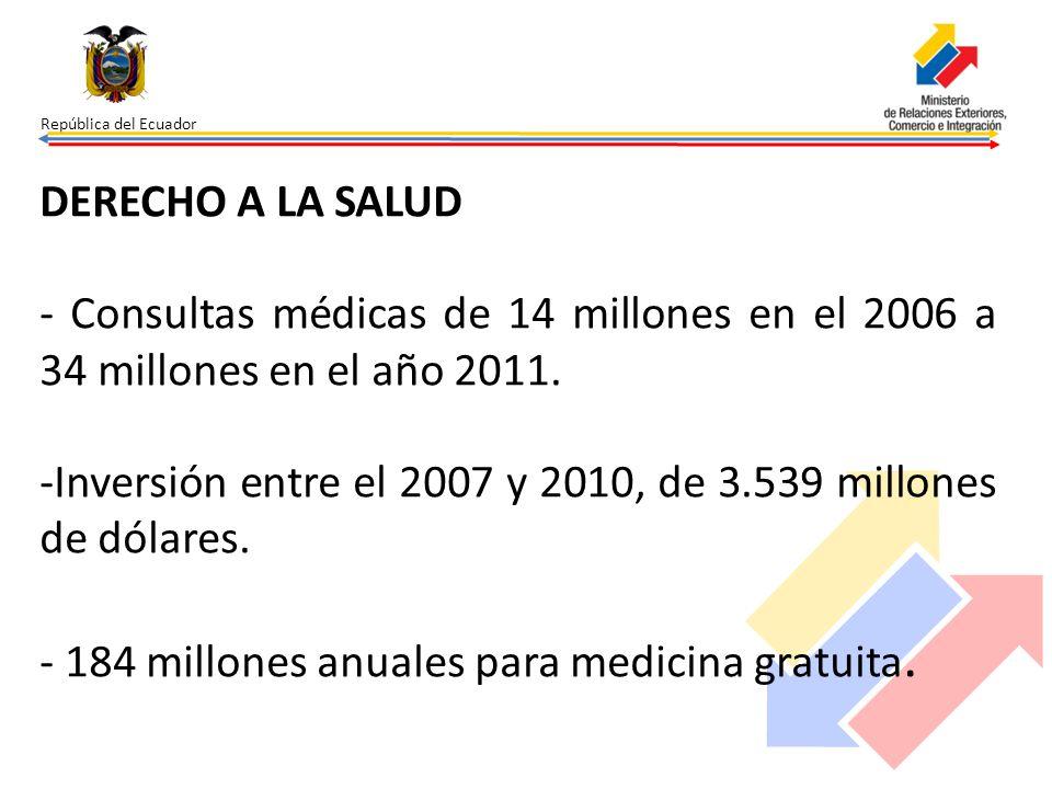 República del Ecuador DERECHO A LA SALUD - Consultas médicas de 14 millones en el 2006 a 34 millones en el año 2011. -Inversión entre el 2007 y 2010,