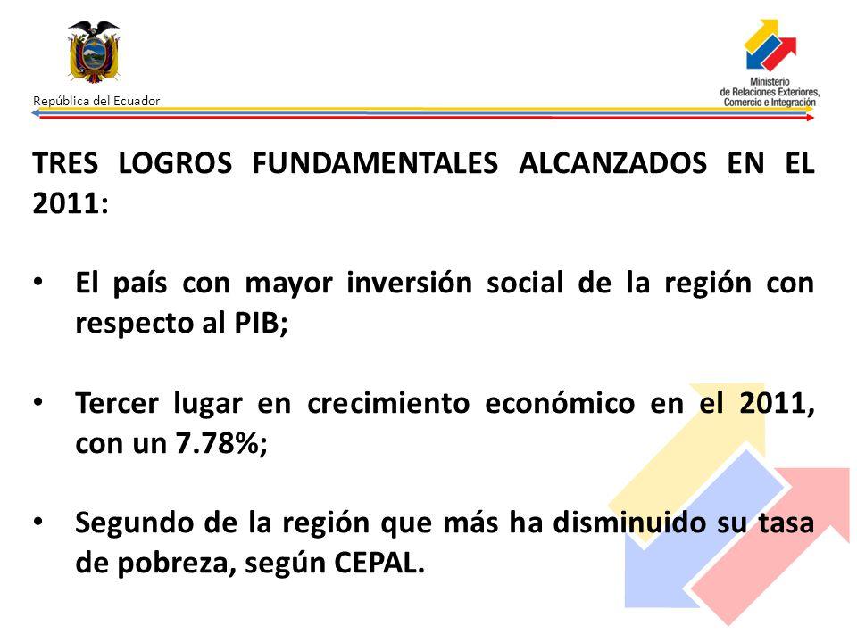 República del Ecuador TRES LOGROS FUNDAMENTALES ALCANZADOS EN EL 2011: El país con mayor inversión social de la región con respecto al PIB; Tercer lug