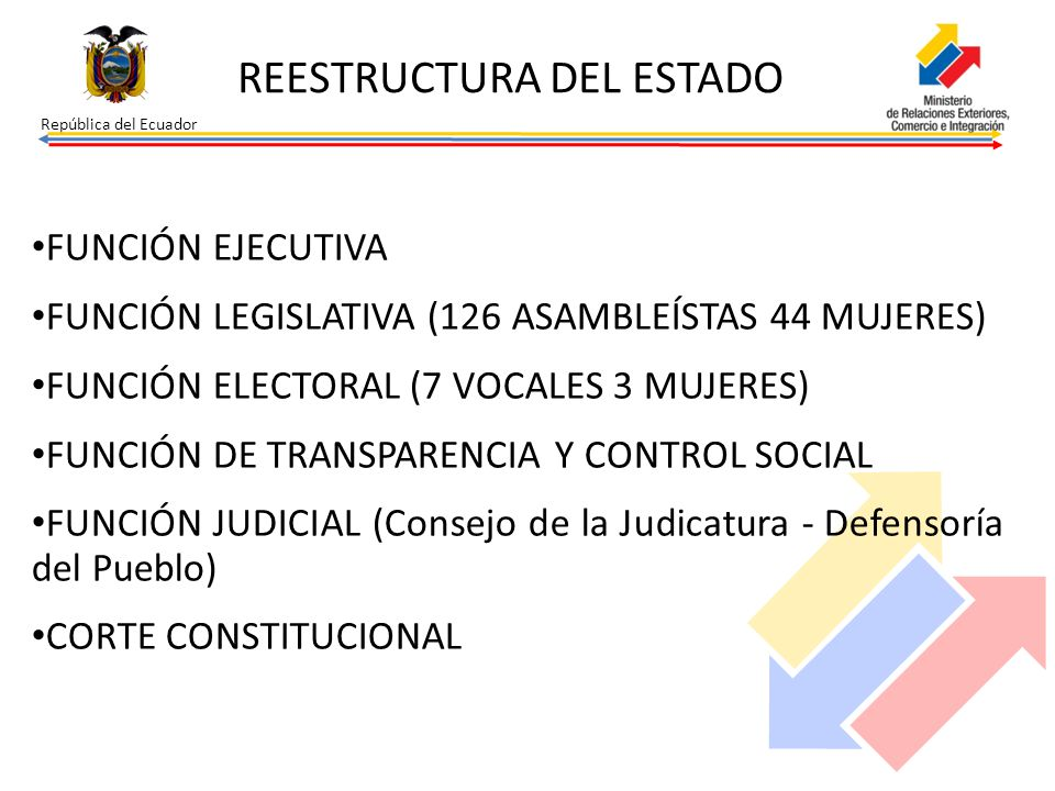 República del Ecuador REESTRUCTURA DEL ESTADO FUNCIÓN EJECUTIVA FUNCIÓN LEGISLATIVA (126 ASAMBLEÍSTAS 44 MUJERES) FUNCIÓN ELECTORAL (7 VOCALES 3 MUJER