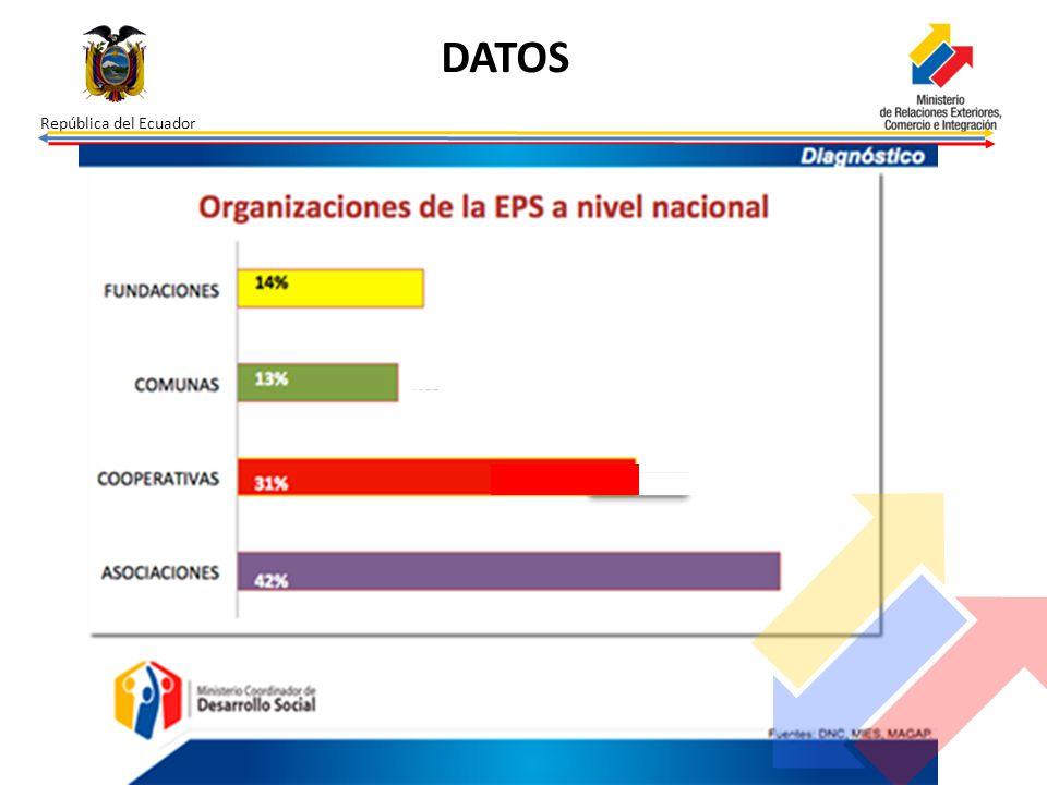 República del Ecuador DATOS