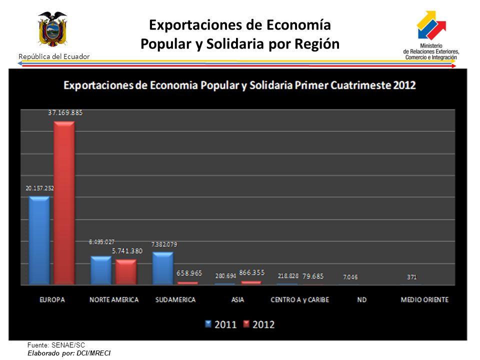 República del Ecuador Exportaciones de Economía Popular y Solidaria por Región Fuente: SENAE/SC Elaborado por: DCI/MRECI