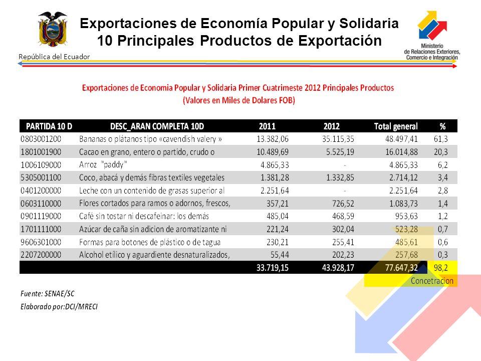 República del Ecuador Exportaciones de Economía Popular y Solidaria 10 Principales Productos de Exportación