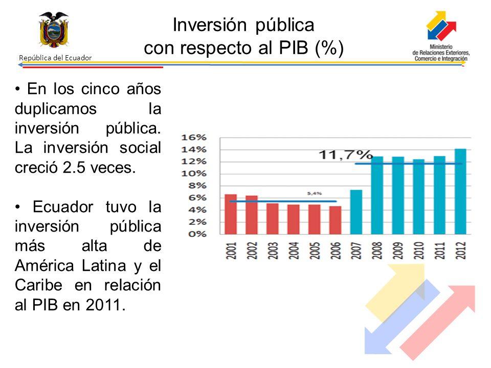 República del Ecuador Inversión pública con respecto al PIB (%) En los cinco años duplicamos la inversión pública. La inversión social creció 2.5 vece