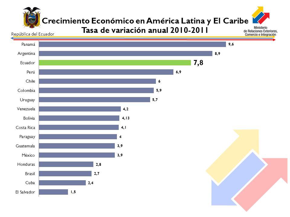 República del Ecuador TRES LOGROS FUNDAMENTALES ALCANZADOS EN EL 2011: El país con mayor inversión social de la región con respecto al PIB; Tercer lugar en crecimiento económico en el 2011, con un 7.78%; Segundo de la región que más ha disminuido su tasa de pobreza, según CEPAL.