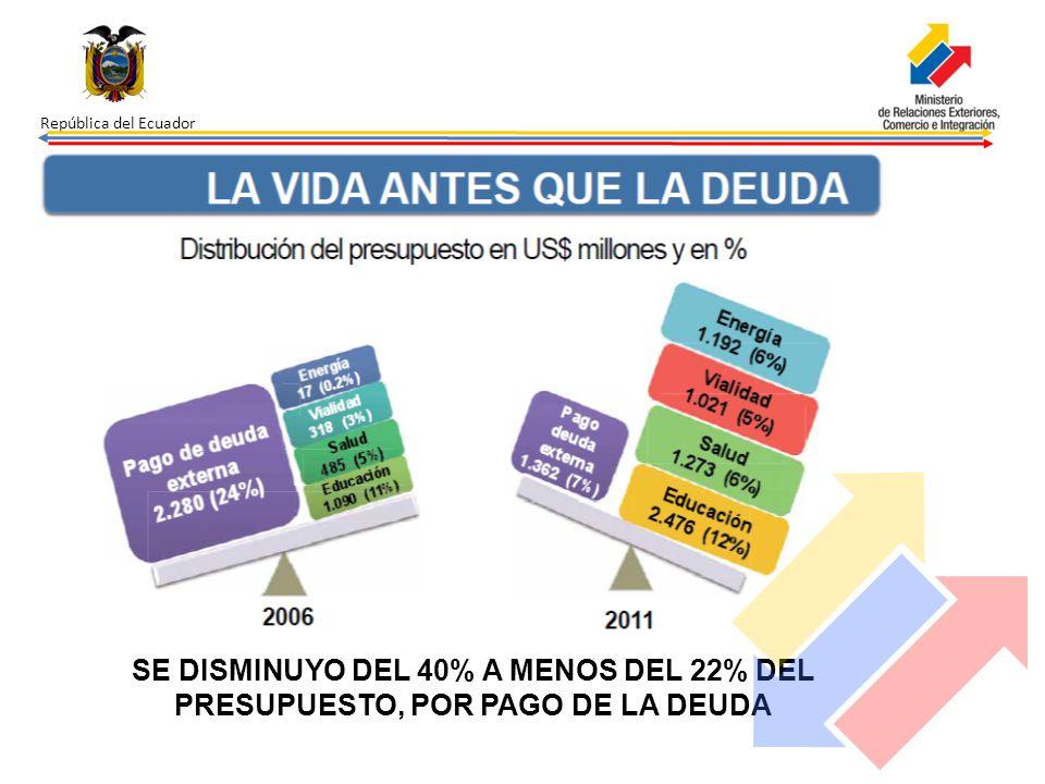 SE DISMINUYO DEL 40% A MENOS DEL 22% DEL PRESUPUESTO, POR PAGO DE LA DEUDA