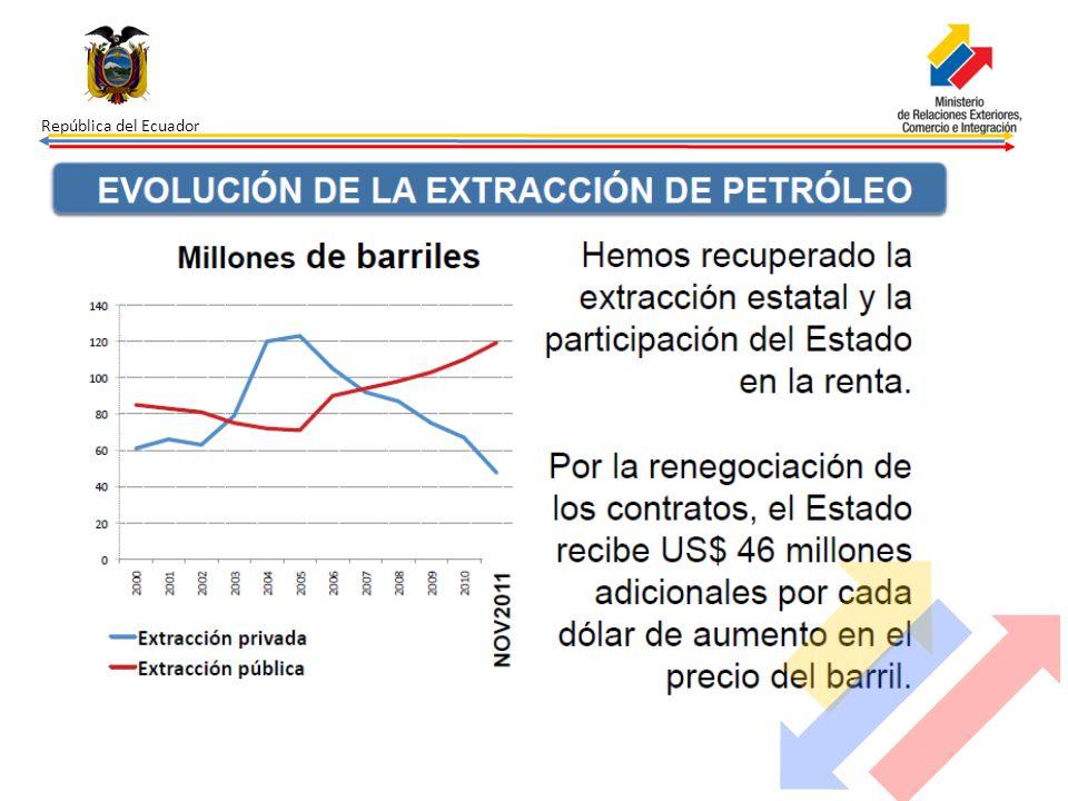 República del Ecuador Asimismo especifica en su artículo 276 que: el régimen de desarrollo tendrá los siguientes objetivos: 1.Mejorar la calidad y esperanza de vida, y aumentar las capacidades y potencialidades de la población en el marco de los principios y derechos que establece la Constitución.