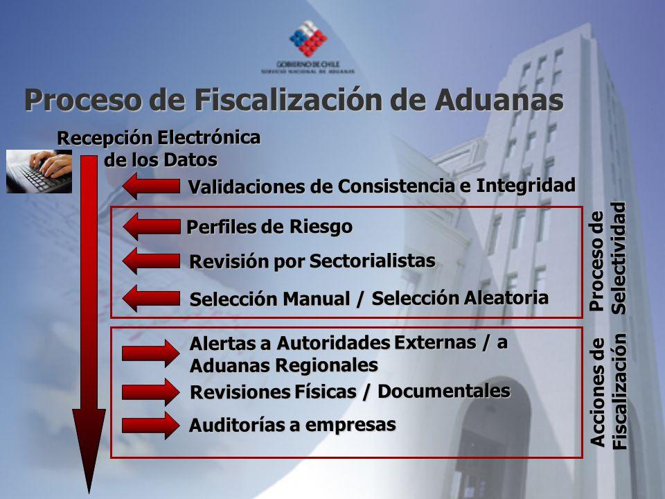 Proceso de Fiscalización de Aduanas Recepción Electrónica de los Datos Perfiles de Riesgo Revisión por Sectorialistas Selección Manual / Selección Ale