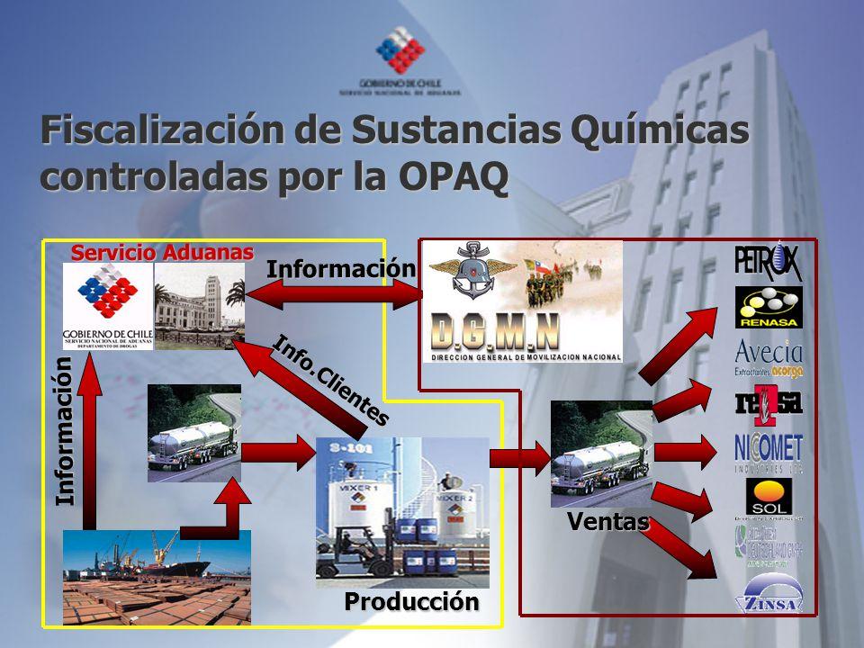 Producción Información Info.Clientes Servicio Aduanas Información Ventas Fiscalización de Sustancias Químicas controladas por la OPAQ
