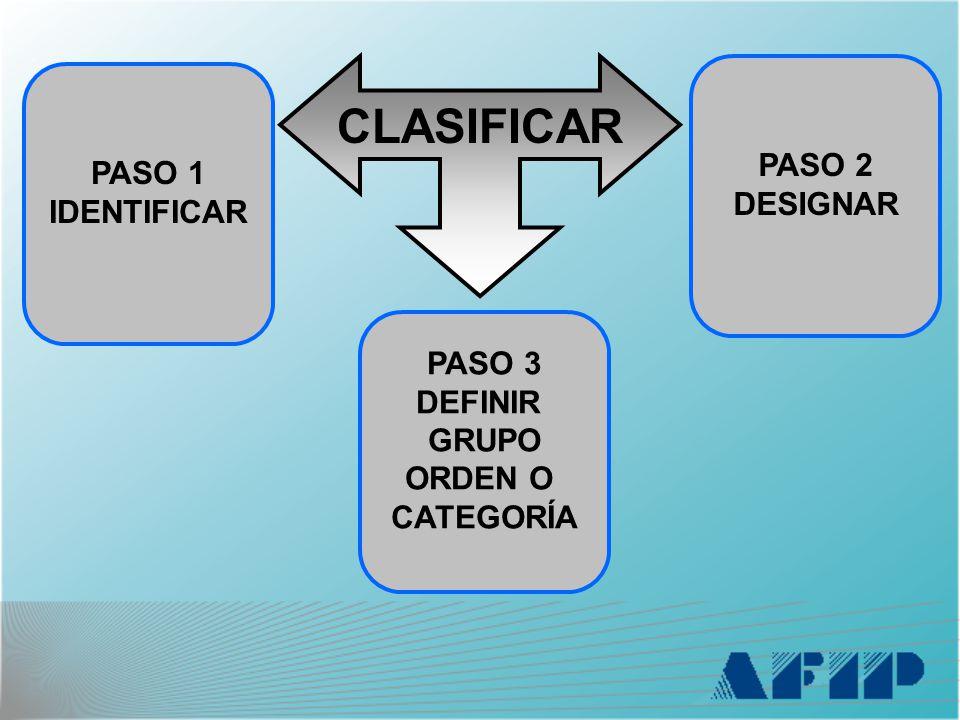 CLASIFICAR PASO 1 IDENTIFICAR PASO 2 DESIGNAR PASO 3 DEFINIR GRUPO ORDEN O CATEGORÍA