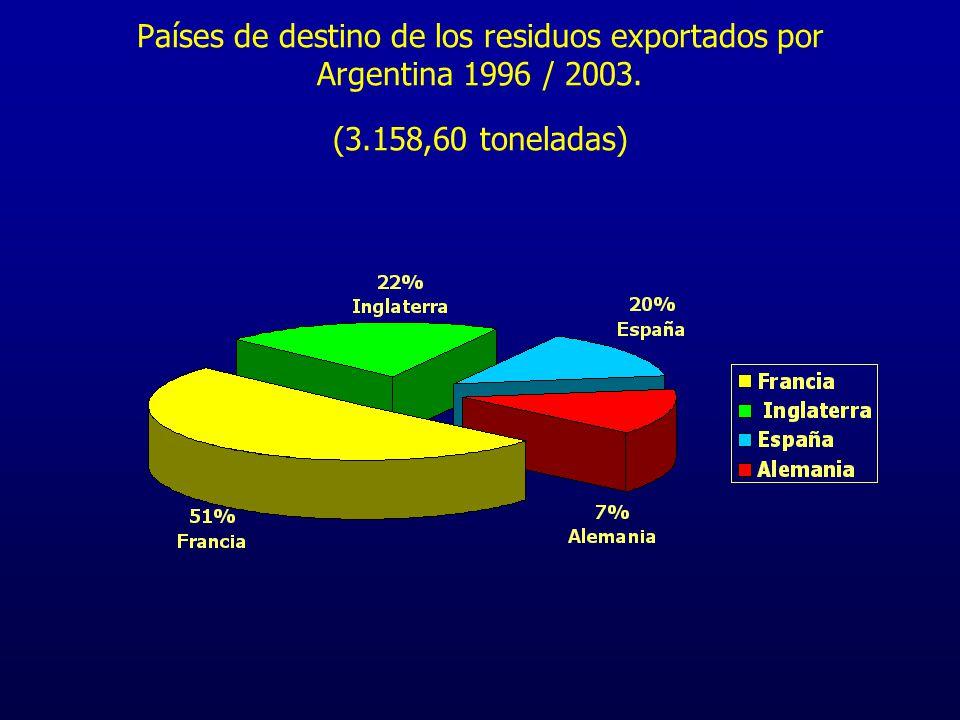 Exportaciones Totales de Residuos Peligrosos autorizadas por Argentina (1996 / 2003) 3.158.60 Tons (PCB, Baterías Ni-Cd, Pesticidas )