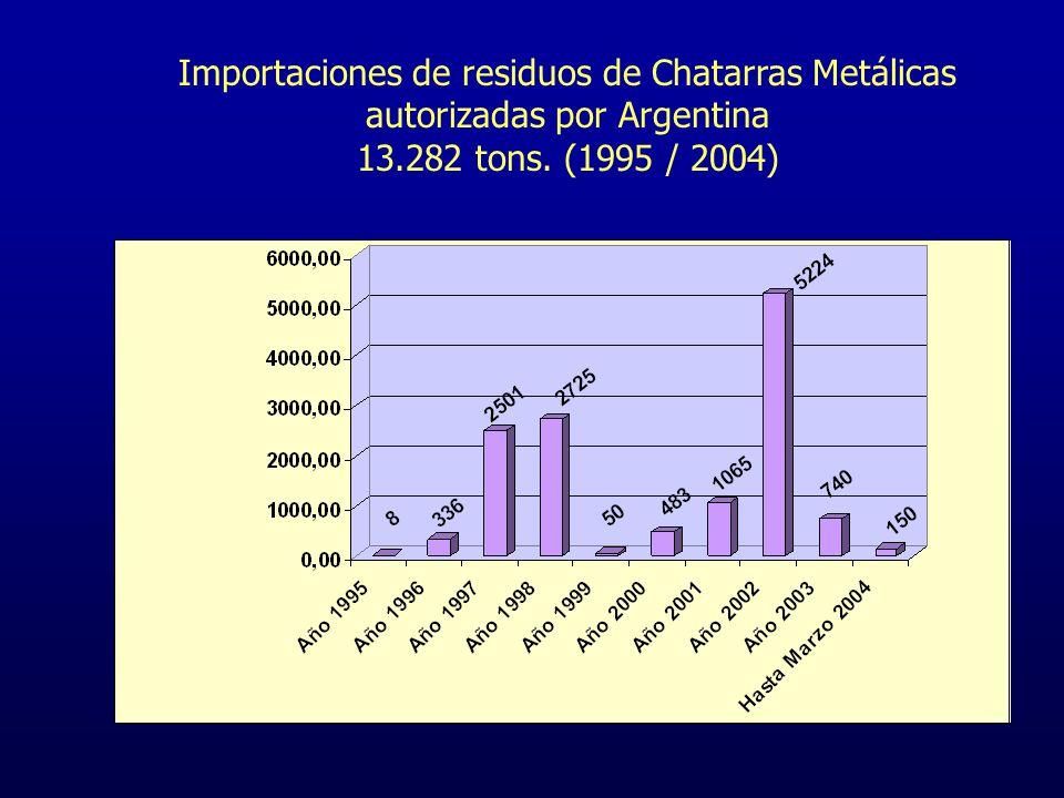 Importaciones de residuos de Vidrio autorizadas por Argentina 275.165 tons. (1995 / 2004)