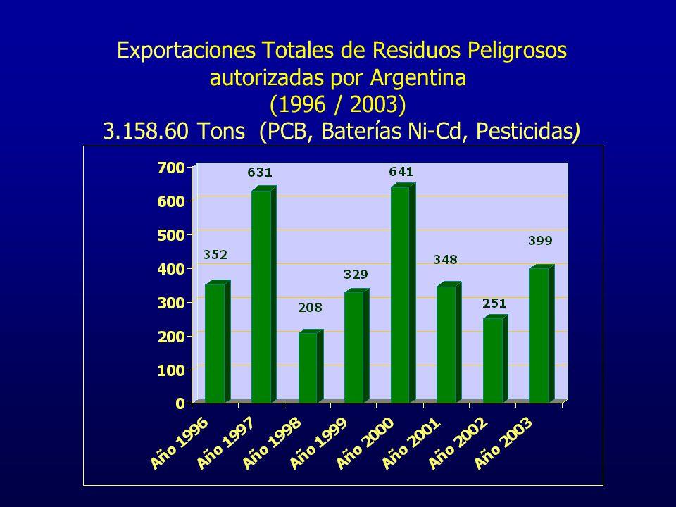 Exportación de RR.PP.