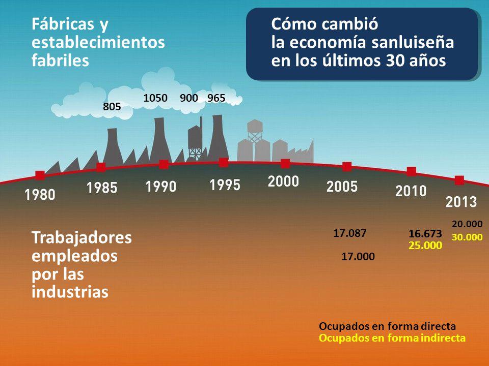 Cómo cambió la economía sanluiseña en los últimos 30 años Fábricas y establecimientos fabriles Trabajadores empleados por las industrias 805 105090096