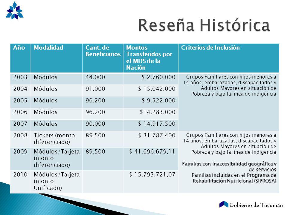 AñoModalidadCant. de Beneficiarios Montos Transferidos por el MDS de la Nación Criterios de Inclusión 2003Módulos44.000$ 2.760.000 Grupos Familiares c