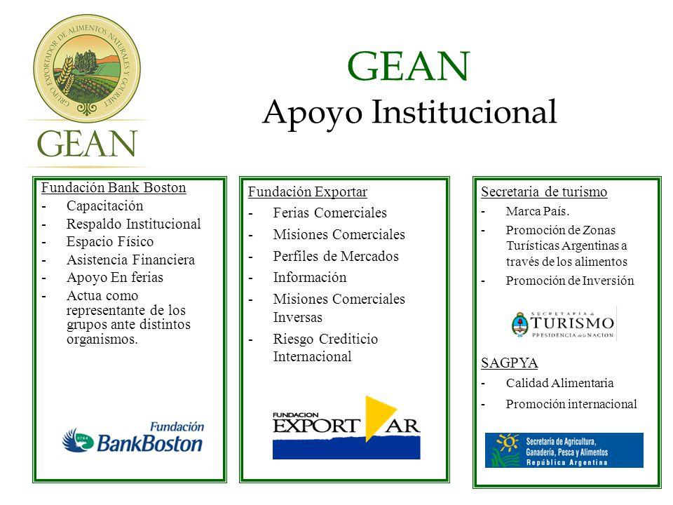 GEAN Apoyo Institucional Fundación Bank Boston -Capacitación -Respaldo Institucional -Espacio Físico -Asistencia Financiera -Apoyo En ferias -Actua como representante de los grupos ante distintos organismos.